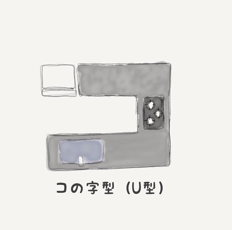 コの字型(U型)キッチンの絵